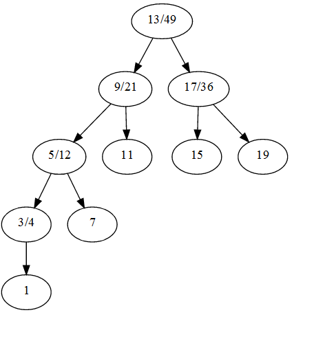 This graphic shows a tree view of the choice graph.